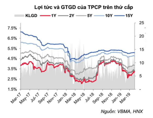 Lợi tức trái phiếu Chính phủ tăng trở lại, REE dẫn đầu phát hành TPDN trong quý 1/2019 - Ảnh 1.