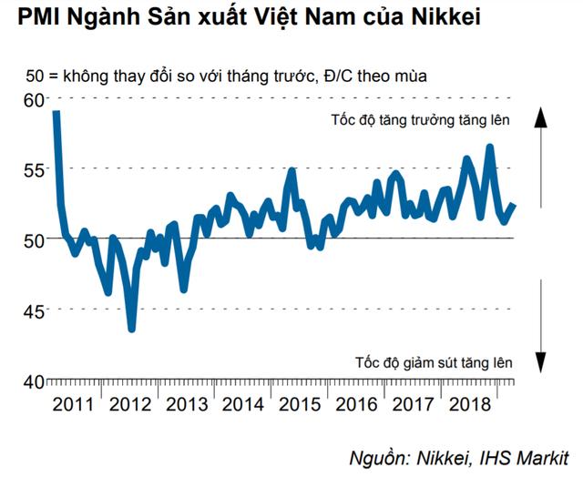 PMI Việt Nam tháng 4 cao nhất 4 tháng - Ảnh 1.