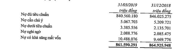 VietinBank cũng báo lãi đột biến từ dịch vụ, lợi nhuận trước thuế quý 1 hơn 3.100 tỷ đồng - Ảnh 1.