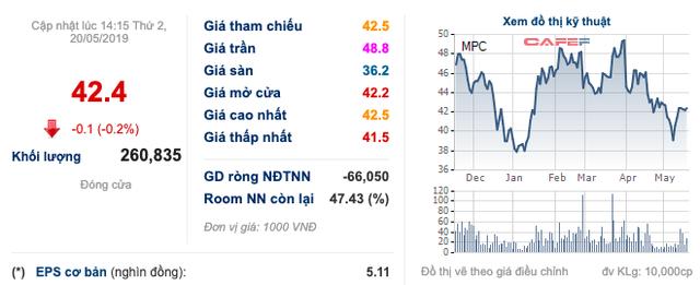 Thuỷ sản Minh Phú: Lãi ròng quý 1 đạt 87 tỷ đồng, giảm 15% so với cùng kỳ - Ảnh 1.