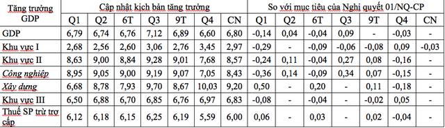 GDP Việt Nam năm 2019 có cơ hội đạt mức trên 7%? - Ảnh 2.