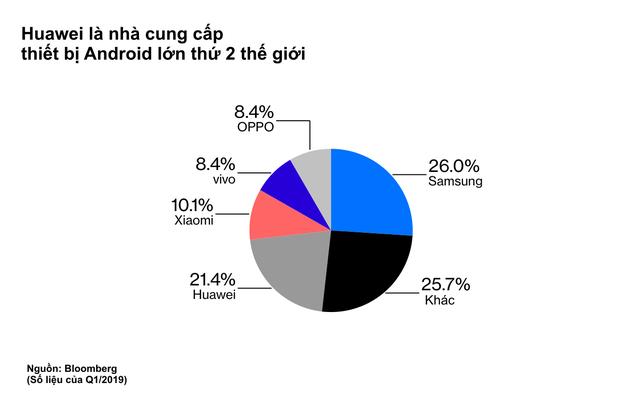 Bloomberg: Chiến tranh lạnh về công nghệ giữa Mỹ và Trung Quốc đã chính thức bắt đầu - Ảnh 2.