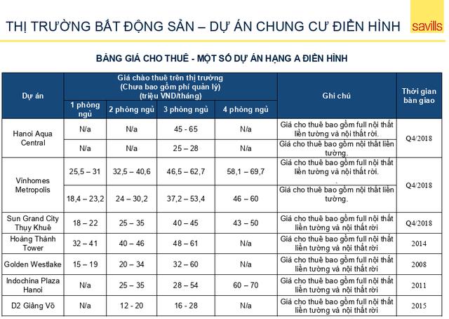 Bất ngờ loạt dự án chung cư Hà Nội: Ở càng lâu, giá càng tăng! - Ảnh 2.