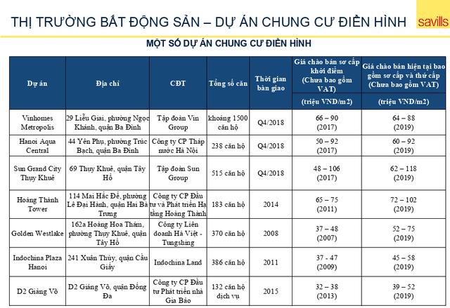 Bất ngờ loạt dự án chung cư Hà Nội: Ở càng lâu, giá càng tăng! - Ảnh 1.