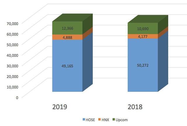 Ngân hàng, bất động sản kéo tăng trưởng lợi nhuận doanh nghiệp niêm yết quý 1/2019 chậm lại, vẫn có DN lãi gấp 10 lần - Ảnh 3.