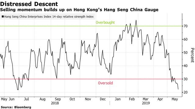 Chiến tranh thương mại nóng rực, cổ phiếu Trung Quốc trên sàn chứng khoán Mỹ bị bán tháo mạnh nhất kể từ khủng hoảng tài chính - Ảnh 2.