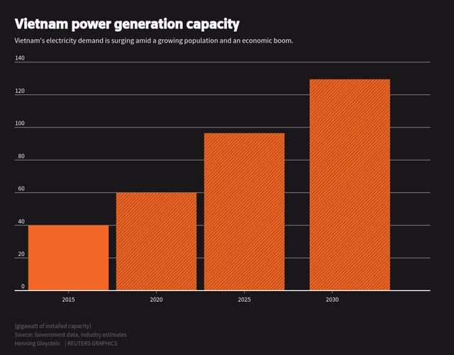 Reuters: Quy mô ngành điện Việt Nam sẽ vượt qua nước Anh vào năm 2020 - Ảnh 1.