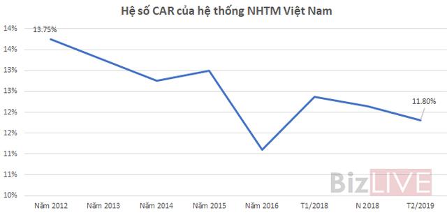 [Chart] Chi tiết hệ số CAR của các ngân hàng thương mại - Ảnh 1.