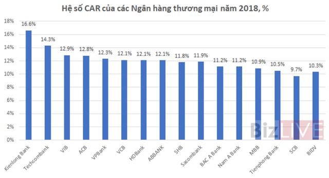 [Chart] Chi tiết hệ số CAR của các ngân hàng thương mại - Ảnh 2.