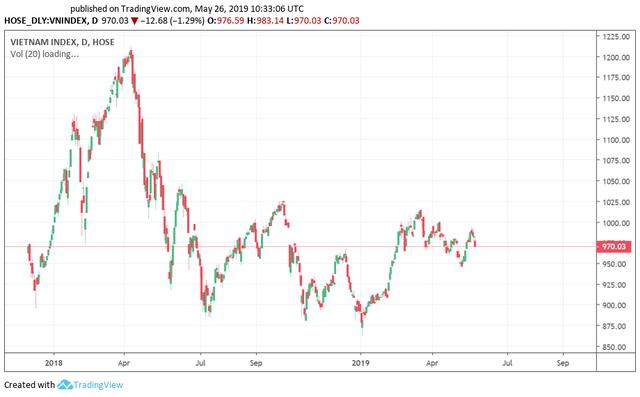 Tuần giao dịch cuối tháng 5: iShare ETF cơ cấu danh mục, cơ hội hồi phục của thị trường vẫn còn bỏ ngỏ - Ảnh 1.