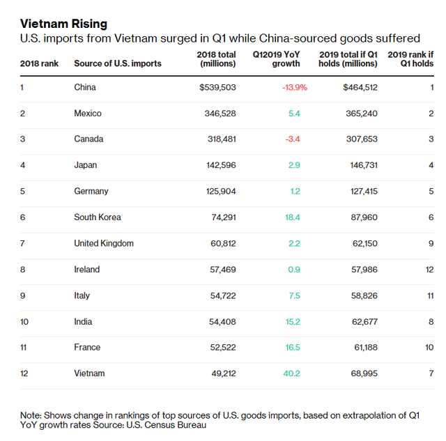 Bloomberg: Việt Nam sẽ vượt qua Ý, Pháp, Anh và Ấn Độ trong top nhà xuất khẩu hàng đầu sang Hoa Kỳ - Ảnh 1.