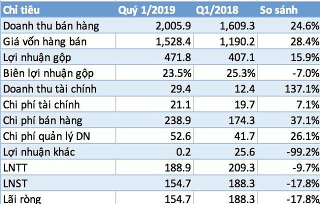 Chi hơn 100 tỷ quảng cáo trong 3 tháng, lợi nhuận quý 1 của Đường Quảng Ngãi giảm gần 18% - Ảnh 1.