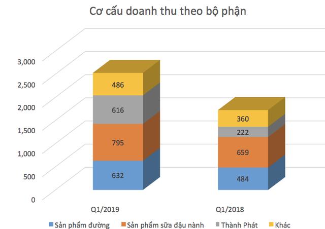 Chi hơn 100 tỷ quảng cáo trong 3 tháng, lợi nhuận quý 1 của Đường Quảng Ngãi giảm gần 18% - Ảnh 2.