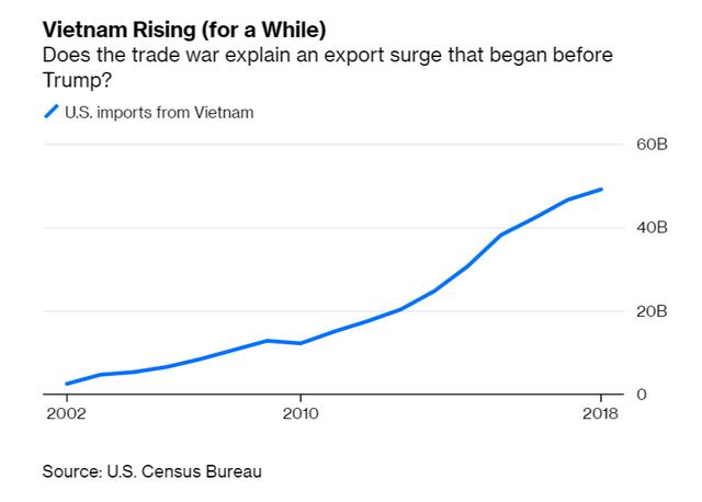 Bloomberg và góc nhìn khác biệt về việc Việt Nam hưởng lợi lớn từ chiến tranh thương mại Mỹ - Trung - Ảnh 1.