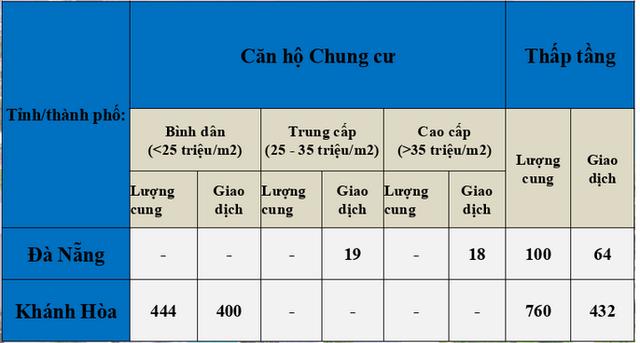 Bất động sản Nha Trang, Đà Nẵng khan hiếm nguồn cung mới - Ảnh 1.