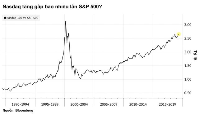 Cổ phiếu nhóm công nghệ thăng hoa, liệu đây có phải giai đoạn được bơm phồng của bong bóng dotcom 2.0? - Ảnh 2.