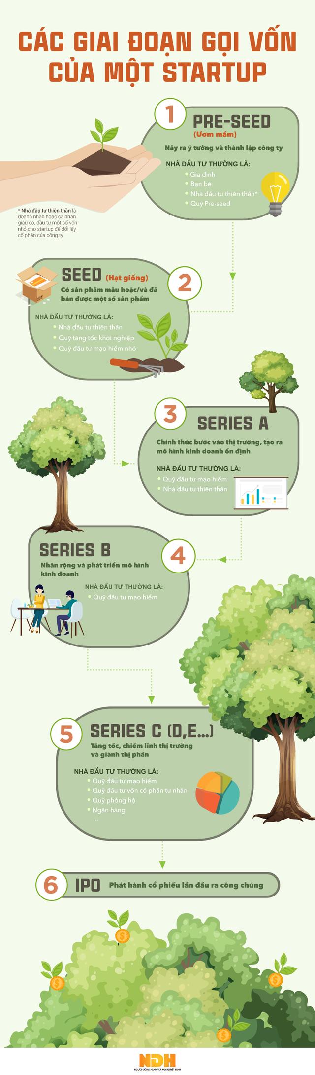 [Infographic] Các giai đoạn gọi vốn một startup thường trải qua trước IPO - Ảnh 1.