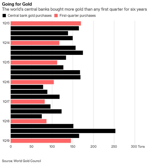 Ngân hàng trung ương các nước đua nhau bỏ USD, mua vàng trong quý I - Ảnh 1.