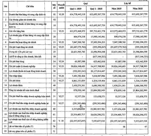 PVX: Quý 1/2019 lãi vỏn vẹn hơn 1 tỷ đồng - Ảnh 2.