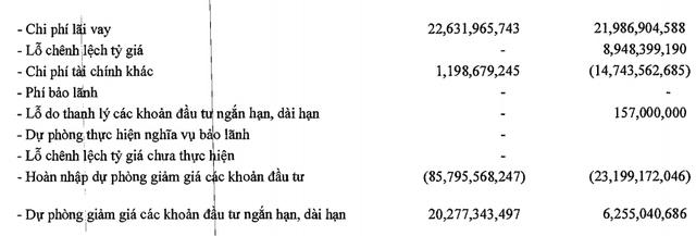 PVX: Quý 1/2019 lãi vỏn vẹn hơn 1 tỷ đồng - Ảnh 1.