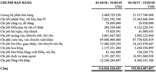 Dù lãi 7 tỷ trong quý 2, Hùng Vương sau cú sốc POR14 đang đối mặt với dư nợ vay gần 3.000 tỷ, lỗ luỹ kế 398 tỷ đồng - Ảnh 2.