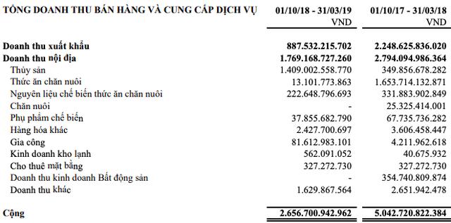 Dù lãi 7 tỷ trong quý 2, Hùng Vương sau cú sốc POR14 đang đối mặt với dư nợ vay gần 3.000 tỷ, lỗ luỹ kế 398 tỷ đồng - Ảnh 1.