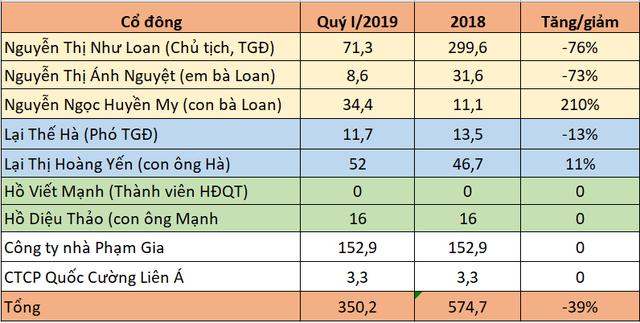 Quốc Cường Gia Lai trả 228 tỷ đồng cho gia đình Chủ tịch Nguyễn Thị Như Loan trong quý I - Ảnh 1.