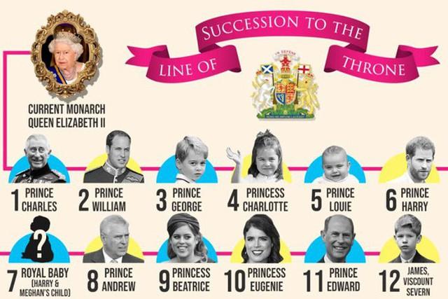 Cung điện hoàng gia xác nhận: Meghan đã sinh con đầu lòng, giới tính em bé nằm ngoài dự đoán của người hâm mộ - Ảnh 2.