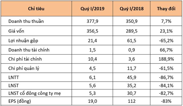 Quốc Cường Gia Lai trả 228 tỷ đồng cho gia đình Chủ tịch Nguyễn Thị Như Loan trong quý I - Ảnh 3.