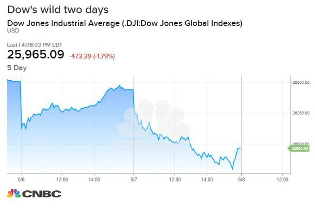 Chứng khoán Mỹ rung lắc vì bán tháo, Dow Jones bay gần 500 điểm và thủng 26.000 điểm  - Ảnh 1.