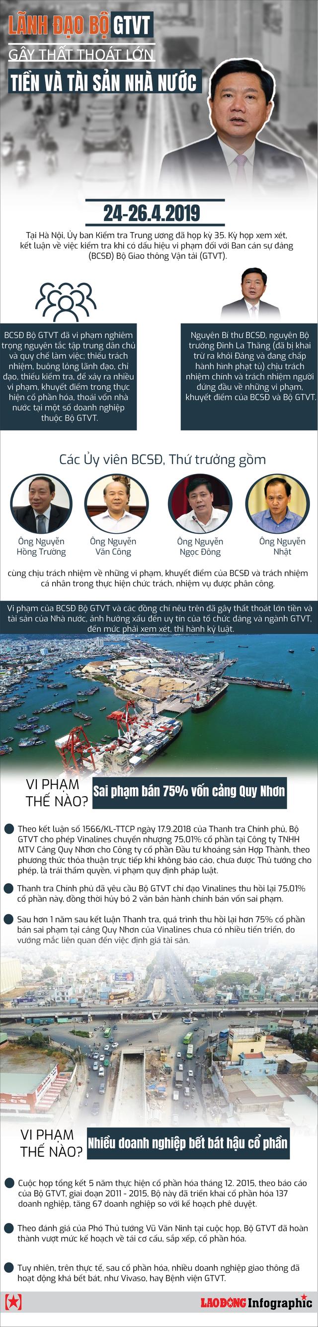 Infographic: Lãnh đạo Bộ GTVT gây thất thoát tiền, tài sản Nhà nước - Ảnh 1.