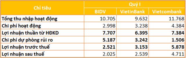 Yếu tố tạo ra cách biệt lợi nhuận giữa Vietcombank và VietinBank, BIDV - Ảnh 1.