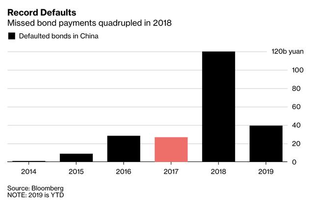 Năm 2018 Trung Quốc đã vỡ nợ kỷ lục nhưng năm 2019 con số được dự báo sẽ tăng gấp 3!  - Ảnh 1.