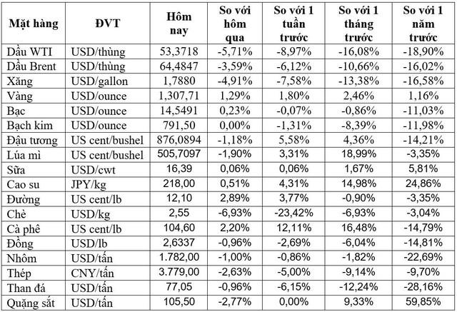Thị trường ngày 01/06: Giá vàng lên mức cao nhất 7 tuần, đồng có tháng giảm mạnh nhất kể từ năm 2015 - Ảnh 1.