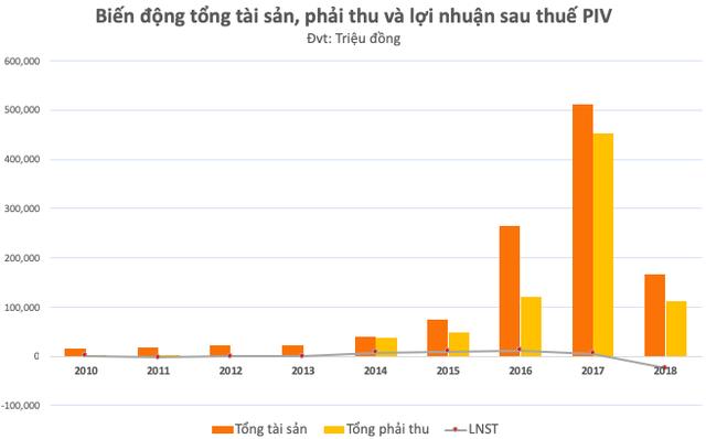 PIV: Nguyên Chủ tịch dùng 42 tài khoản thao túng giá, kiểm toán nêu loạt ý kiến liên quan hàng tồn, công nợ với nhóm khách hàng Trung Quốc… - Ảnh 2.