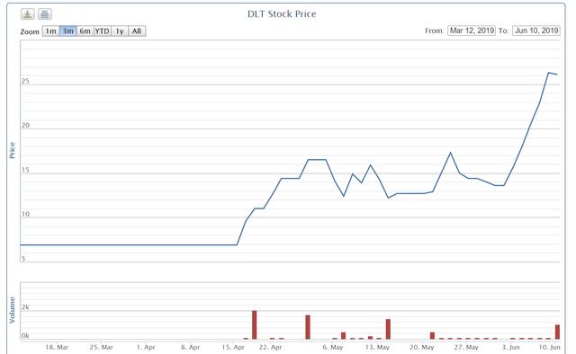 Một cổ phiếu họ Vinacomin tăng gấp đôi trong một tuần - Ảnh 1.