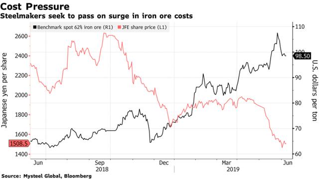Giá thép sẽ tăng mạnh do quặng sắt lên sát đỉnh 5 năm - Ảnh 2.