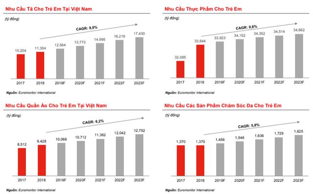 Chuỗi cửa hàng mẹ và bé Con Cưng tăng trưởng doanh thu 70%/năm, số cửa hàng bỏ xa Bibo Mart và Kid Plaza - Ảnh 4.
