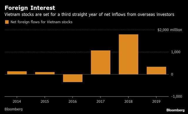 Bloomberg: Việt Nam muốn thu hút thêm nhà đầu tư nước ngoài với các sản phẩm mới - Ảnh 2.