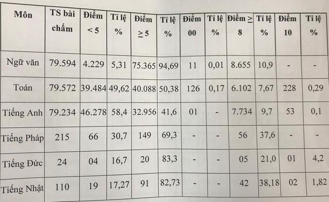 Gần 40 nghìn thí sinh thi lớp 10 TP.HCM có điểm Toán dưới 5 - Ảnh 1.
