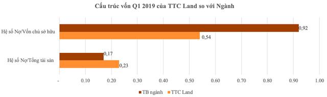 Chứng khoán Bản Việt (VCSC) trở thành cổ đông lớn của SCR - Ảnh 2.