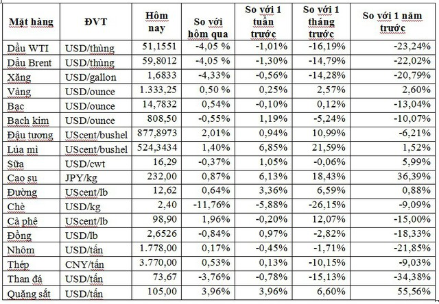 Thị trường ngày 13/6: Giá dầu lao dốc xuống thấp nhất 5 tháng - Ảnh 1.