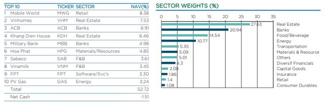 Các quỹ ngoại lớn nhất thị trường đang thua VN-Index - Ảnh 1.