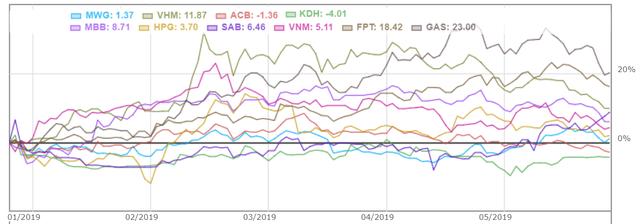 Các quỹ ngoại lớn nhất thị trường đang thua VN-Index - Ảnh 2.