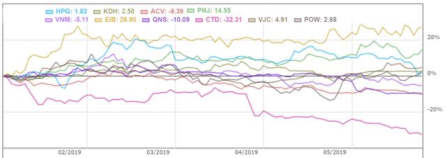 Các quỹ ngoại lớn nhất thị trường đang thua VN-Index - Ảnh 5.