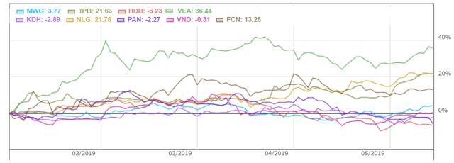 Các quỹ ngoại lớn nhất thị trường đang thua VN-Index - Ảnh 6.