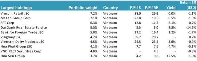 Các quỹ ngoại lớn nhất thị trường đang thua VN-Index - Ảnh 7.