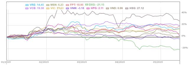 Các quỹ ngoại lớn nhất thị trường đang thua VN-Index - Ảnh 8.