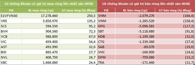 Tuần 10-14/6: Khối ngoại tiếp tục mua ròng 308 tỷ đồng, vẫn gom mạnh CCQ E1VFVN30 - Ảnh 2.