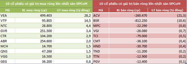 Tuần 10-14/6: Khối ngoại tiếp tục mua ròng 308 tỷ đồng, vẫn gom mạnh CCQ E1VFVN30 - Ảnh 5.